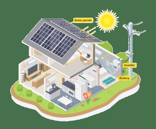Solarenergie Elektroauto